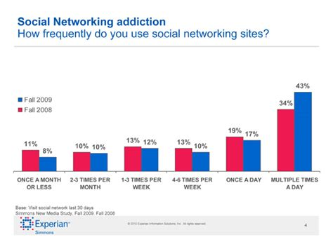Detox From News Media by More Exles Of Data Spin Social Networking Addiction