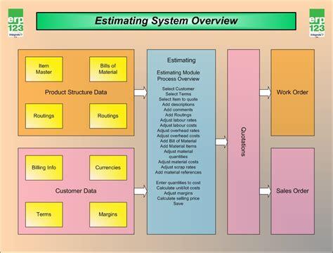 erp flowchart erp123 flow charts erp123 a better approach to erp