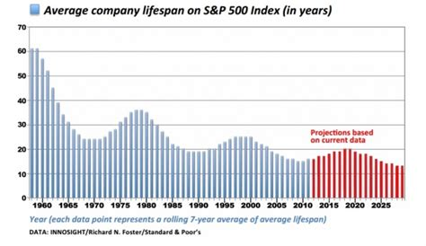 average lifespan the run towards innovation and great products 252 berproduct