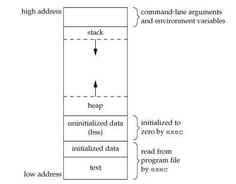 what is bss section memory layout of c program code data bss stack heap segments