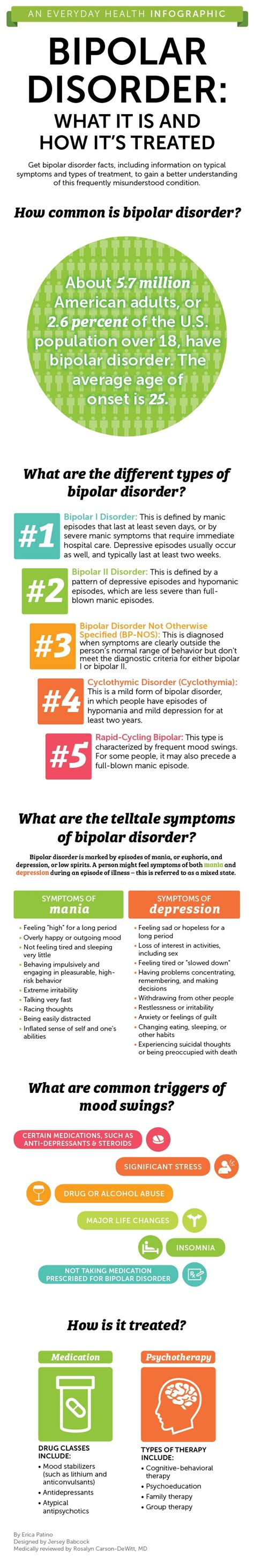 mood swing disorder test bipolar disorder what it is and how it s treated