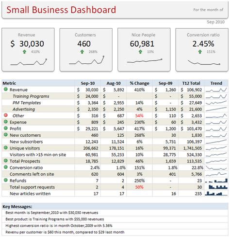 learn microsoft excel com free learn how to create these 11 amazing dashboards chandoo