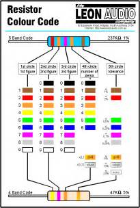 resistor 5 band values resistor colour code technology tech radios and arduino