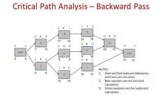 critical path method example pmp primer video elearning