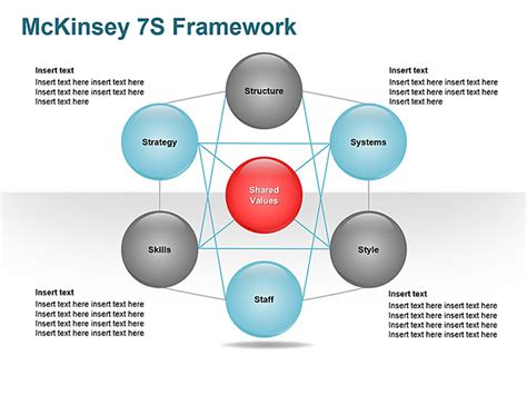 Mckinsey 7s Model Ppt Related Keywords Mckinsey 7s Model Mckinsey Powerpoint Template