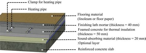 concrete floor section tests on alkali activated slag foamed concrete with