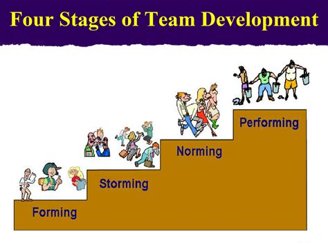 Team Development Characteristics Of Successful Teams February 2013