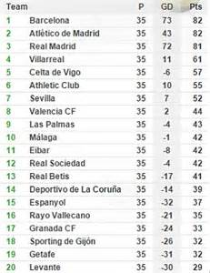 epl table by soccerstats laliga2 standings soccer spain league table
