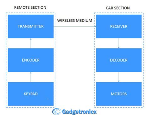 block diagram of car how to build a remote rc car at home
