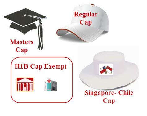 Mba H1b Quota by All About H1b Visa Cap Basics Regular Vs Masters