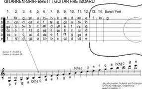 wo liegen die noten auf der gitarre gitarre noten griffbrett jpg 230285