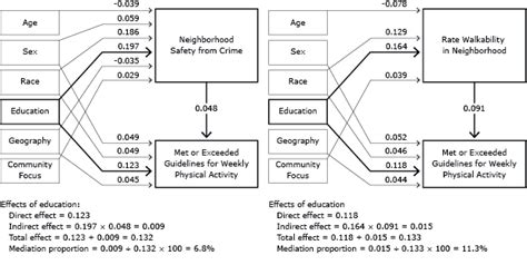 design effect mplus does perceived neighborhood walkability and safety mediate