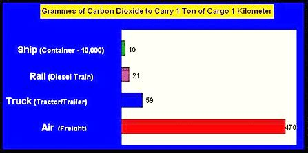 ecological footprint what is the of global human co2 emission of cargo transport by ship