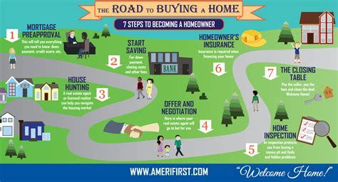 process of buying a house step by step infographic 7 steps to becoming a first time homeowner