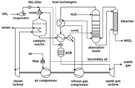nitric acid process description wiring diagrams repair
