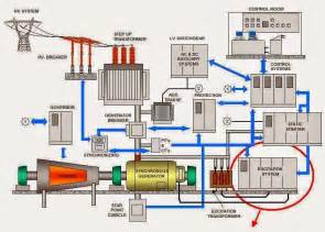electrical engineering world construction of a power