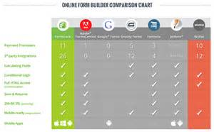 Competitor Comparison Chart Template by Competitor S Customers With Effective Comparison Pages