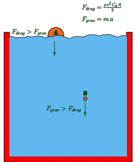definition of water resistance in physics definition of water resistance in physics 28 images forces basics aerodynamics for forces