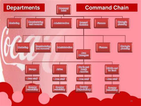 Coca Cola Company Organizational Structure Chart Organisational Structure Of Coca Cola
