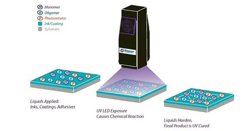 LED Curing Technology For Coatings   Coatings World