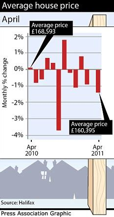Average Cost Of Renting A House Per Month by House Prices Rose By 1 2 Per Cent In March As The Average