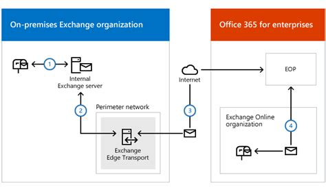 Office 365 Hybrid Mail Flow Edge Transport Servers With Hybrid Deployments Exchange