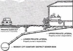 sewer line clean out diagram sewer free engine image for