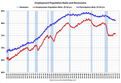us population 2015 women calculated risk employment report comments and more graphs
