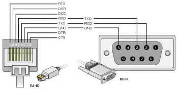rj 45 to db 9 serial cable pin assignments electronics knowledge tech and
