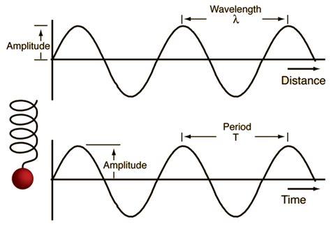 atmospheric harmonics fundamental and harmonic resonances