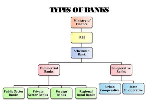 different types of banks in india indian banking industry state bank of india