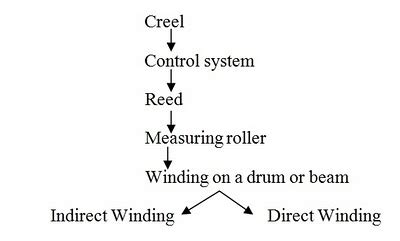 sectional warping process warping objects of warping importance of warping in