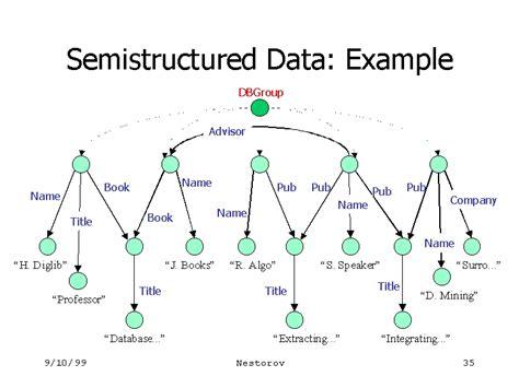 semi structured template image gallery semi structured data