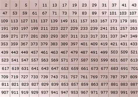 una lista de nmeros primos del 1 al 200 como identificar n 250 meros primos matem 225 tica col 233 gio web