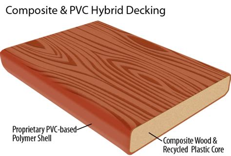 Composite Decking Brands composite decking reviews advantagelumber decking blog page 2