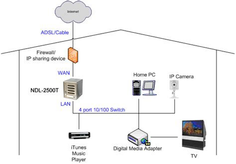image gallery home network media server