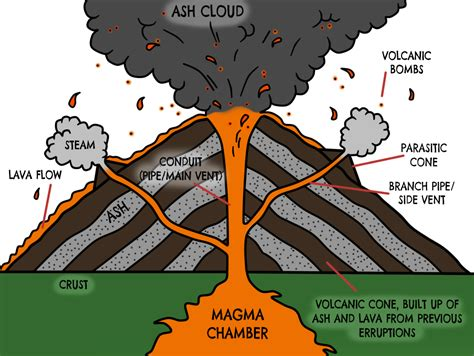diagram of volcanoe how volcanoes are formed volcano info for you