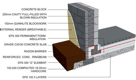 Are Modular Homes Well Built passive house foundations insulated foundations