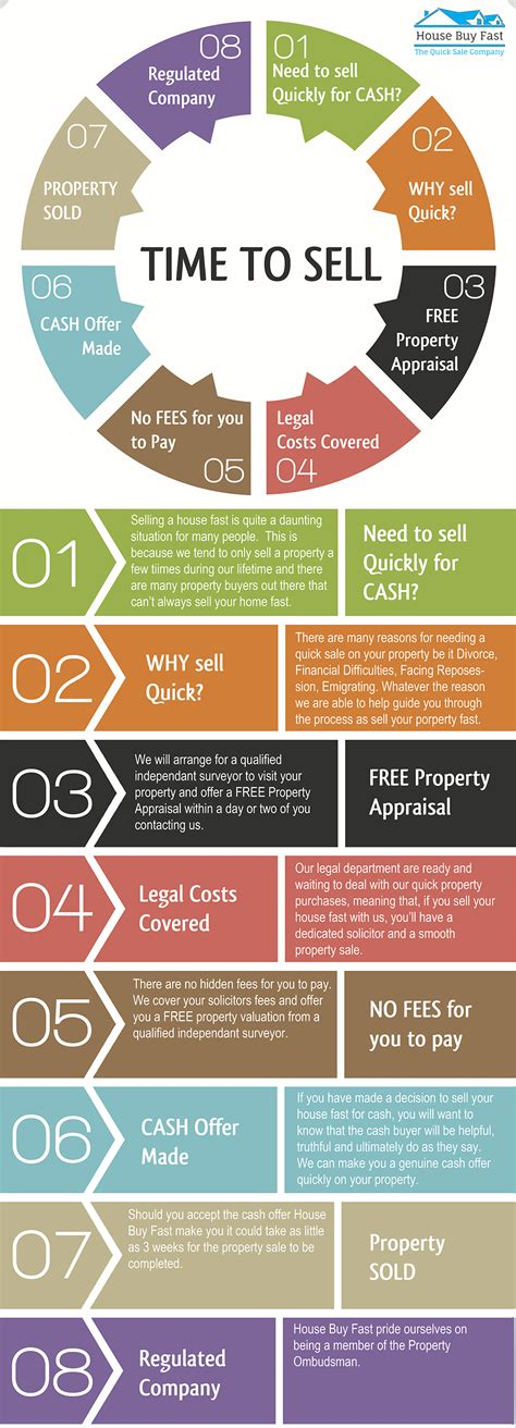 when to sell your house and buy a new one sell house fast process infographic house buy fast