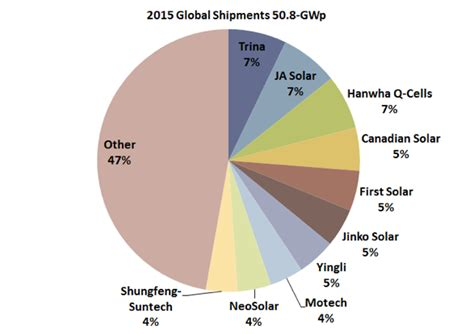 Solar Panels Manufacturers Ranking 2015 - 2015 top ten pv cell manufacturers renewable energy world