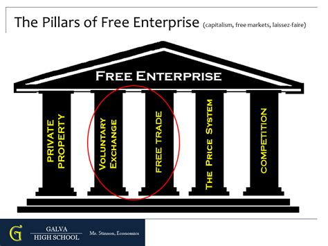 The Free Pillars Of Free Enterprise Lessonpaths