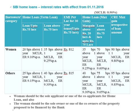 rate of interest for housing loan in sbi sbi housing loan rates 28 images interest on home loan