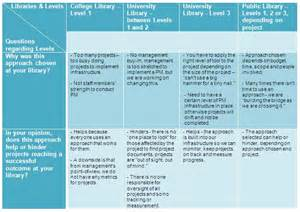 project management approach template how do we manage project management in libraries an