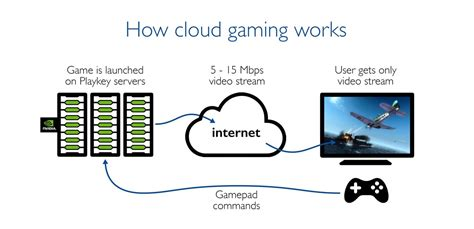 Cloud Gaming: Working, History, and server information