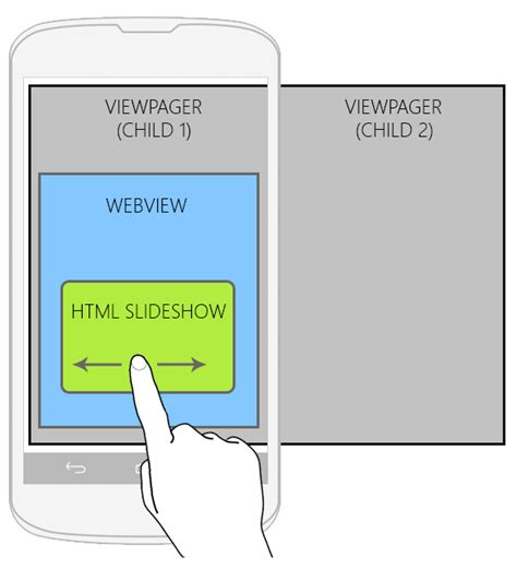 android layout touch event html android webview prevent touch gestures being