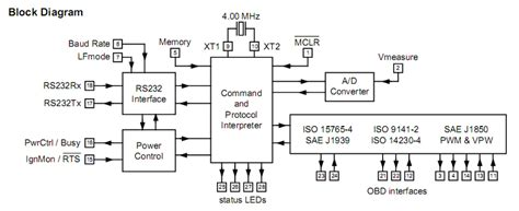block diagram of elm327 ic