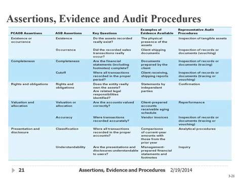 9 Audit Procedures assertions evidence audit procedures