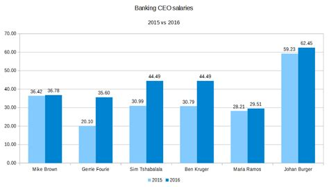 the highest paid banking ceos in south africa