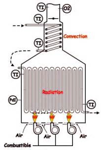Four à Convection Naturelle 2781 by Cours De Combustion Production De Chaleur Fours