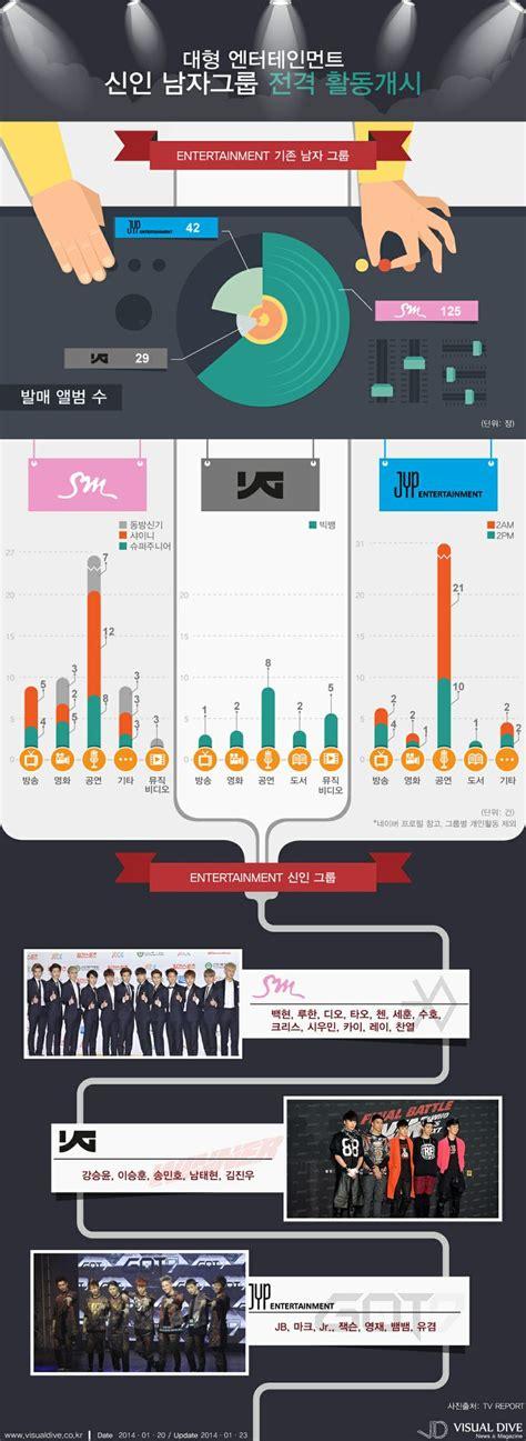 pin sm entertainment on pinterest 인포그래픽 sm 엑소 에 대항할 got7 winner 출격 exo infographic